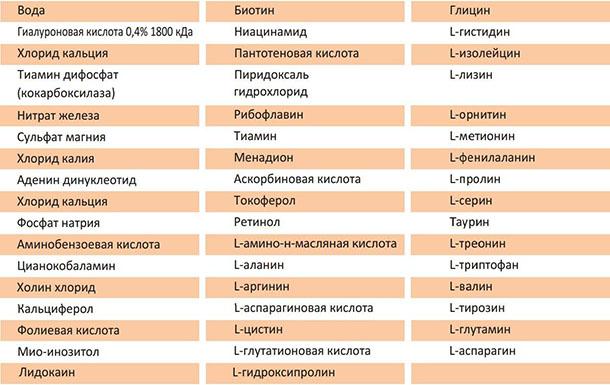 Состав препарата mesosculpt