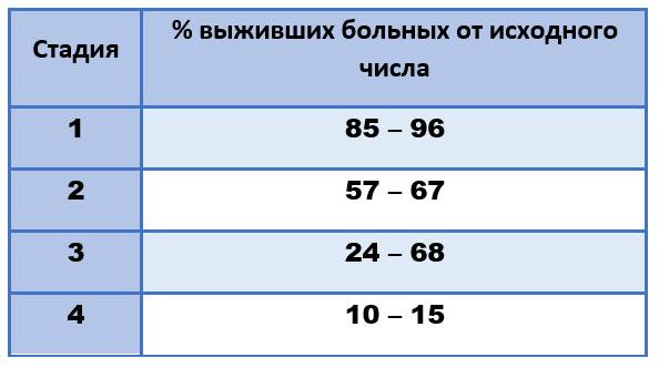 Процент выживаемости при меланоме